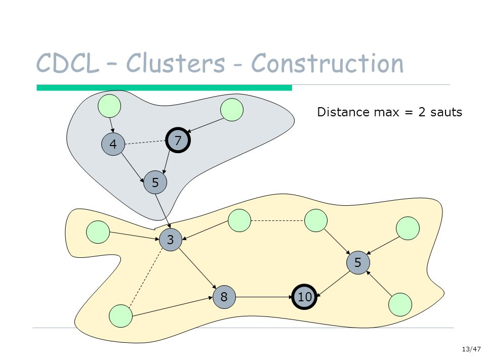 CDCL – Clusters - Construction