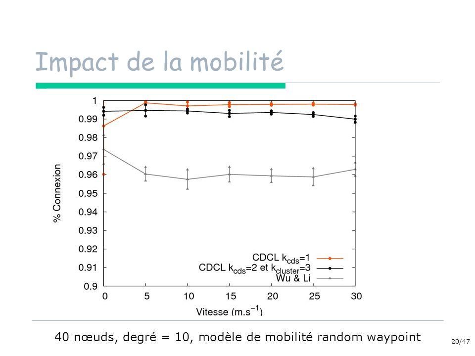 40 nœuds, degré = 10, modèle de mobilité random waypoint