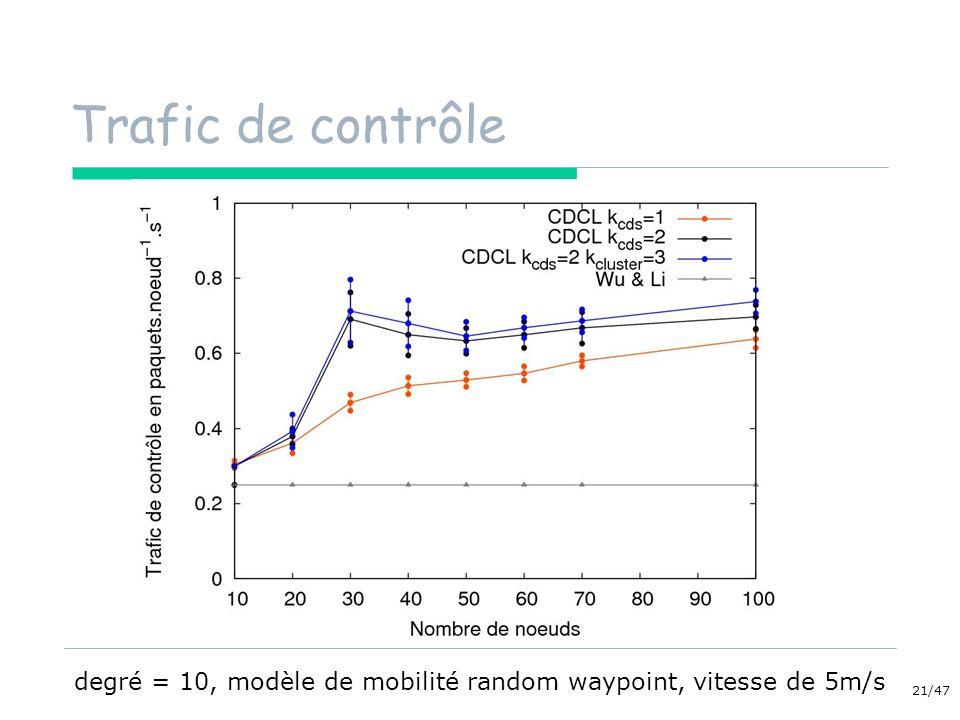 degré = 10, modèle de mobilité random waypoint, vitesse de 5m/s