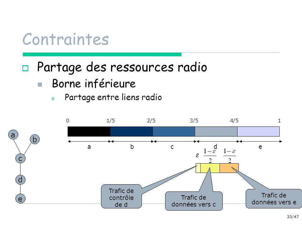 Contraintes Partage des ressources radio Borne inférieure