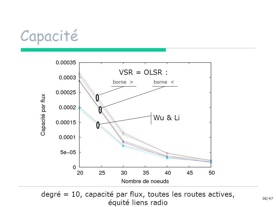 Capacité VSR = OLSR : Wu & Li
