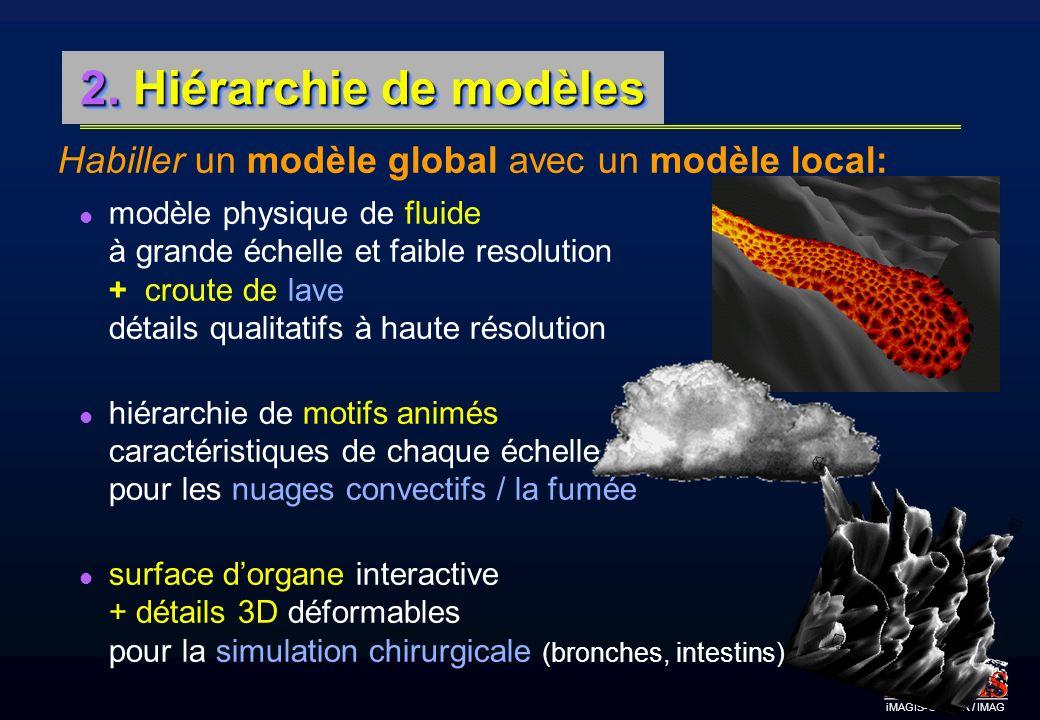 2. Hiérarchie de modèles Habiller un modèle global avec un modèle local: