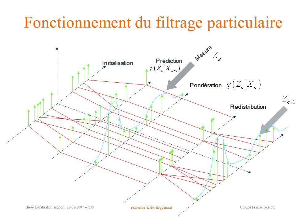 Fonctionnement du filtrage particulaire