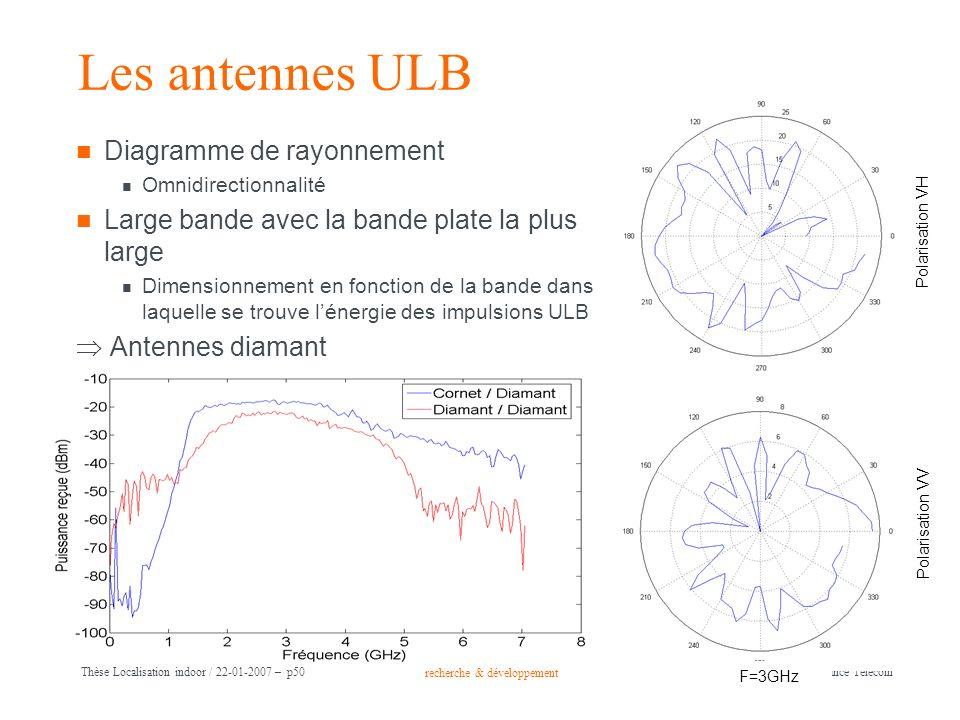 Les antennes ULB Diagramme de rayonnement