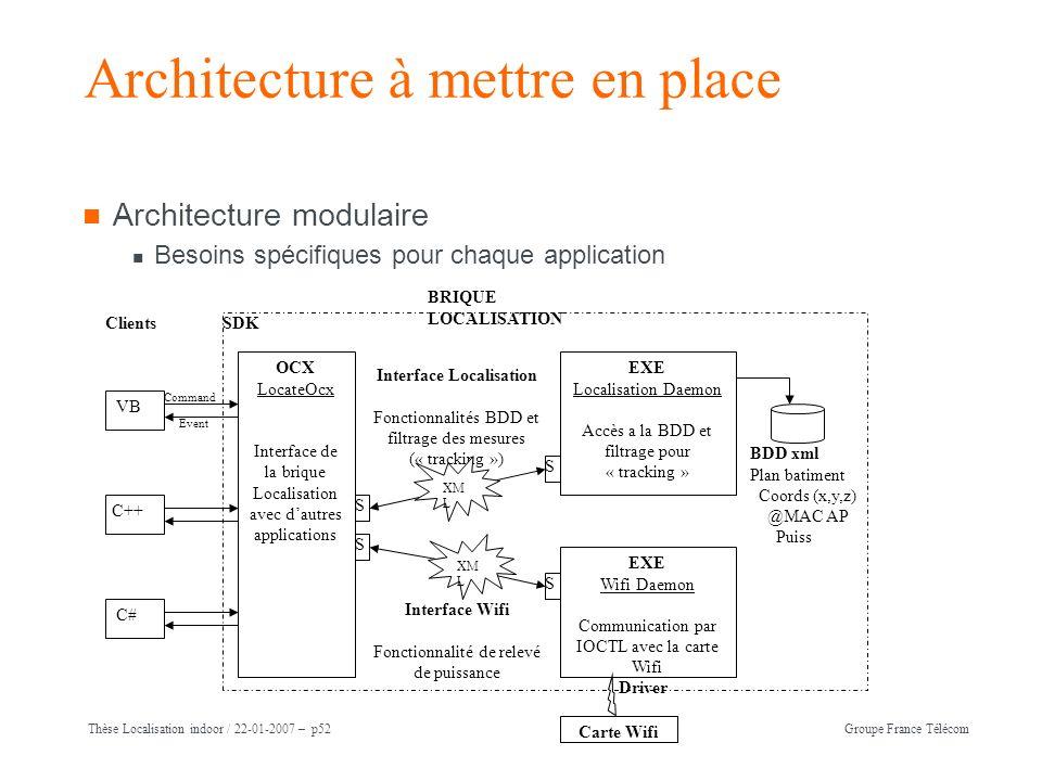 Architecture à mettre en place