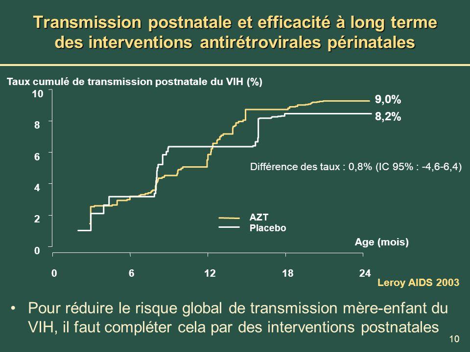 Transmission postnatale et efficacité à long terme des interventions antirétrovirales périnatales