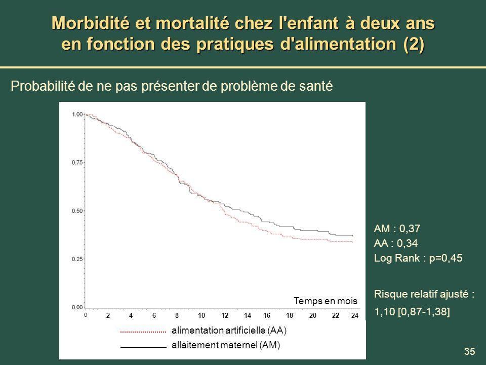 Morbidité et mortalité chez l enfant à deux ans en fonction des pratiques d alimentation (2)
