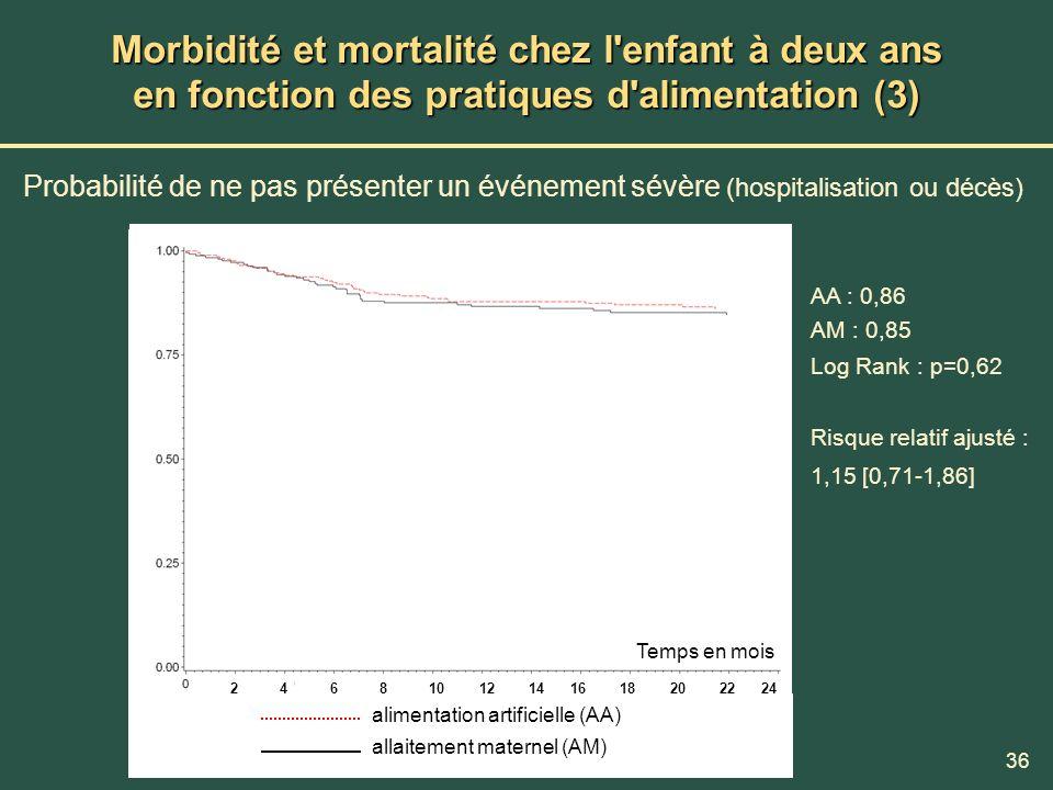 Morbidité et mortalité chez l enfant à deux ans en fonction des pratiques d alimentation (3)