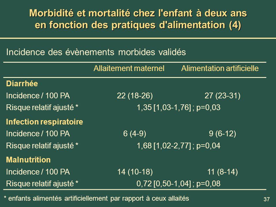 Morbidité et mortalité chez l enfant à deux ans en fonction des pratiques d alimentation (4)