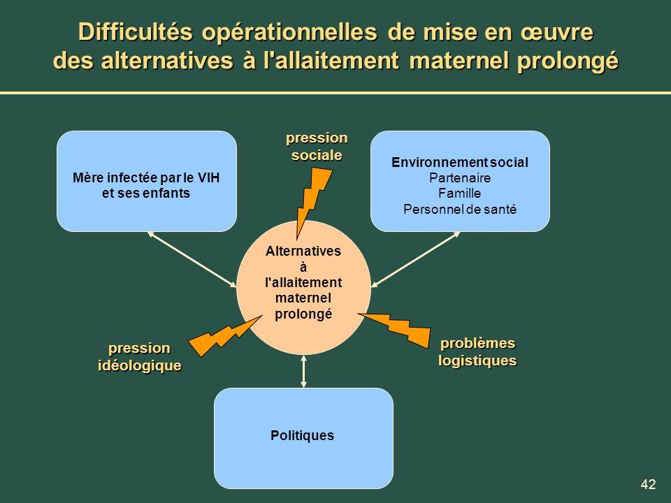 Difficultés opérationnelles de mise en œuvre des alternatives à l allaitement maternel prolongé