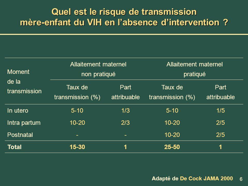 Quel est le risque de transmission mère-enfant du VIH en l'absence d'intervention