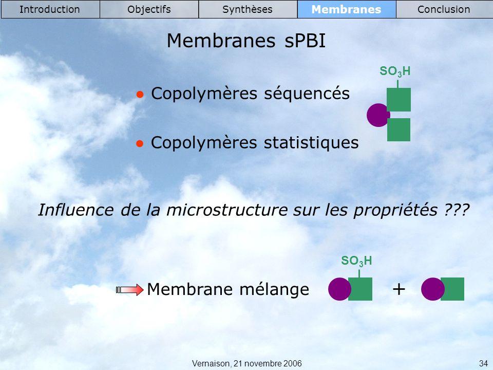Membranes sPBI + ● Copolymères séquencés ● Copolymères statistiques