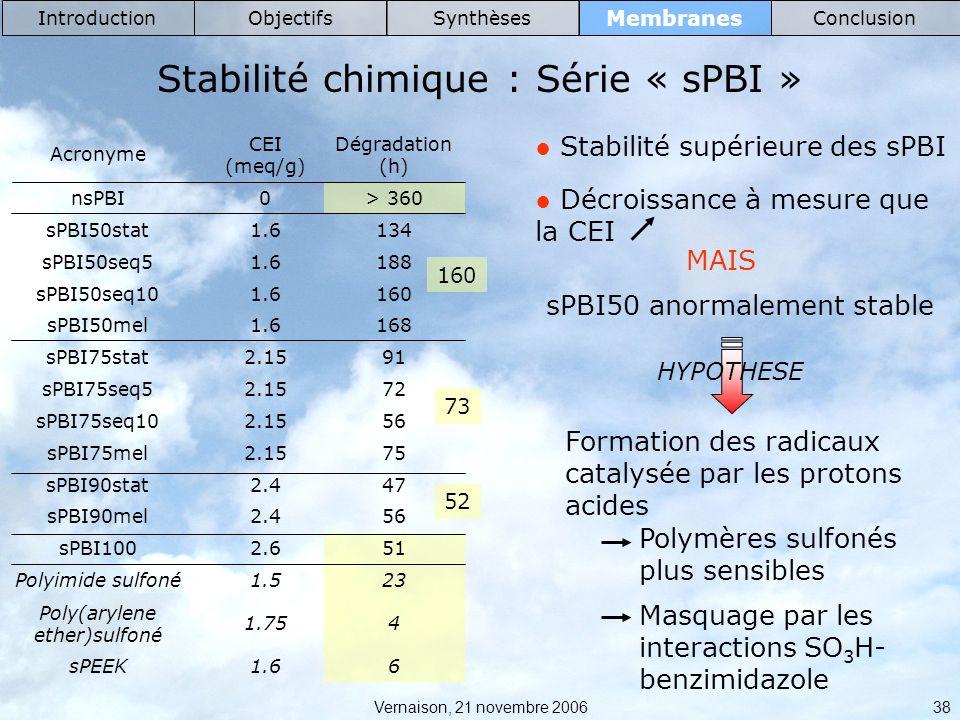 Stabilité chimique : Série « sPBI »