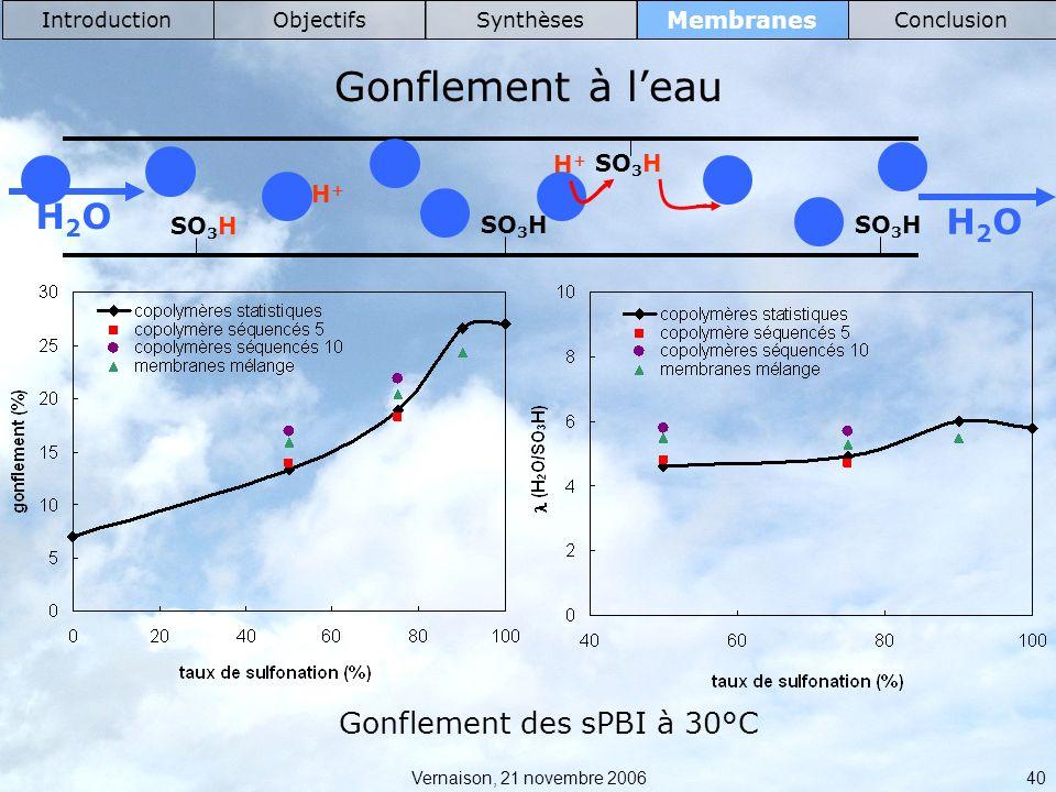 Gonflement à l'eau H2O Gonflement des sPBI à 30°C Membranes H+ SO3H