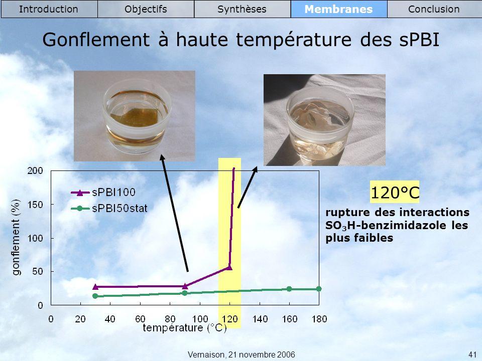Gonflement à haute température des sPBI