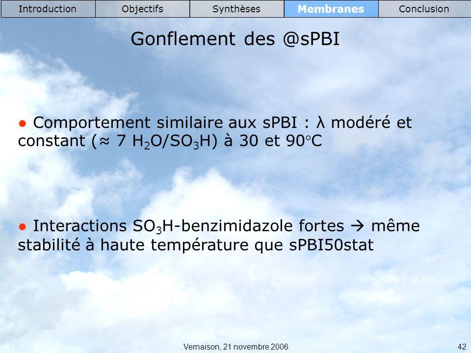 Introduction Objectifs. Synthèses. Membranes. Conclusion. Gonflement des @sPBI.