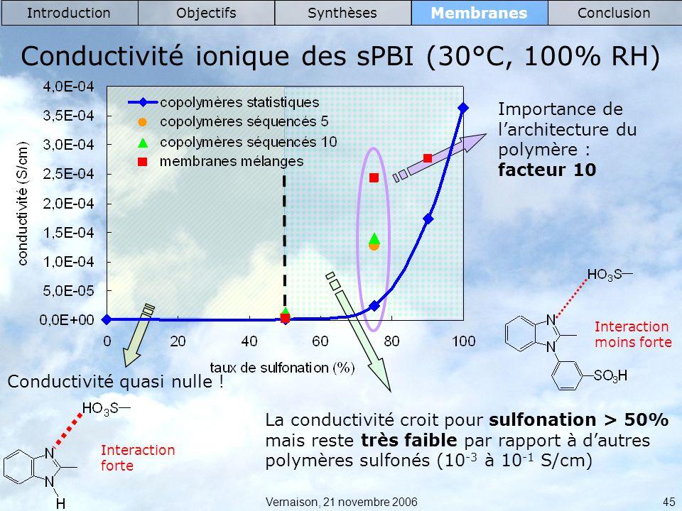 Conductivité ionique des sPBI (30°C, 100% RH)