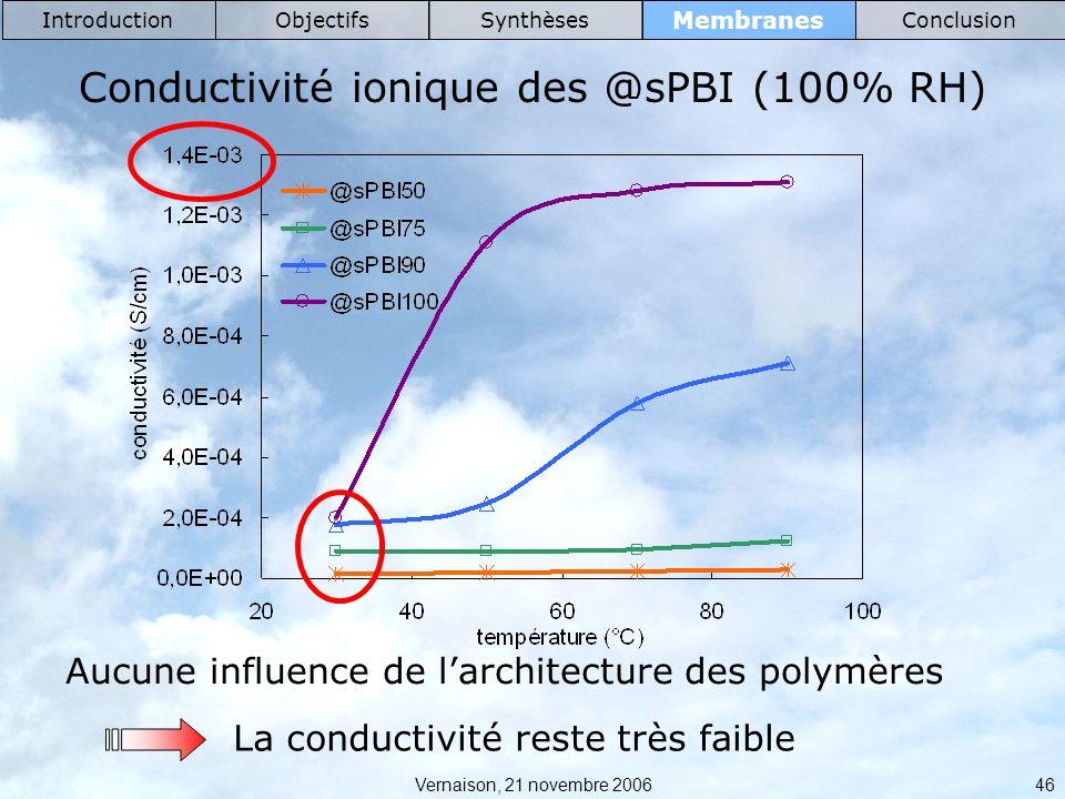 Conductivité ionique des @sPBI (100% RH)