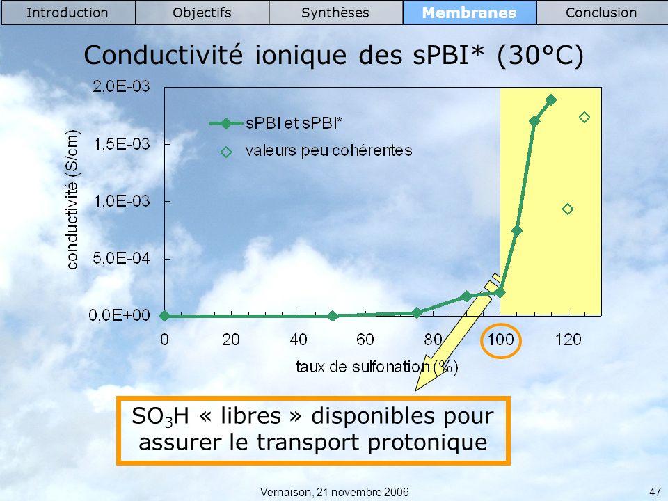 Conductivité ionique des sPBI* (30°C)