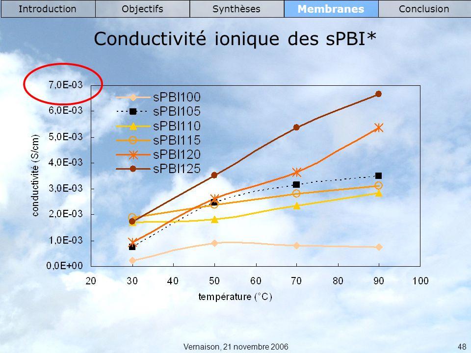 Conductivité ionique des sPBI*