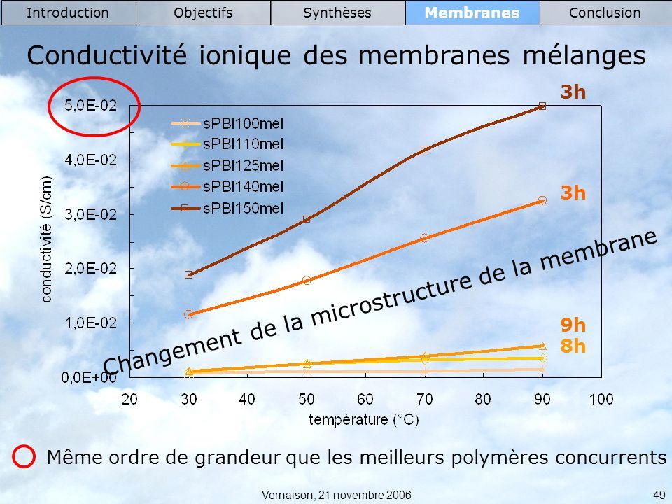 Conductivité ionique des membranes mélanges