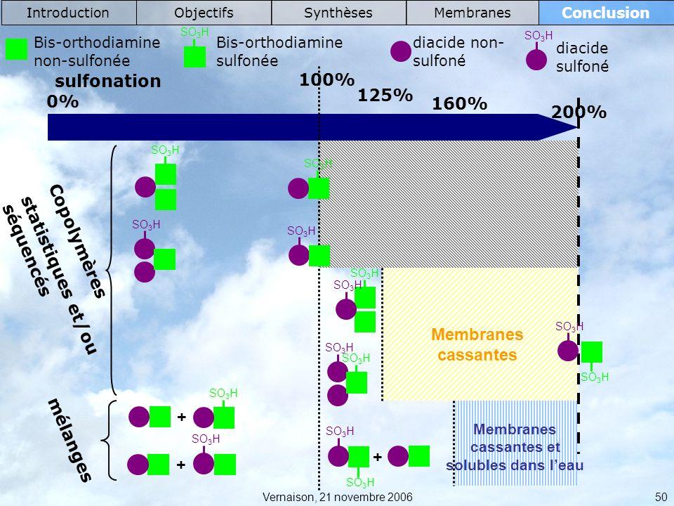 Membranes cassantes et solubles dans l'eau