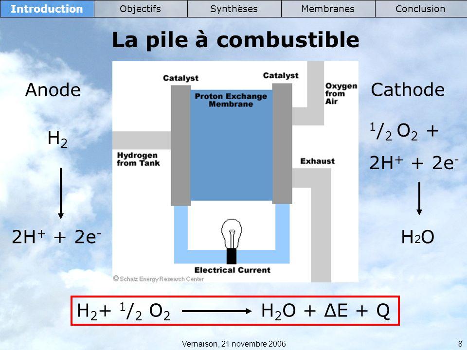 La pile à combustible Anode Cathode 1/2 O2 + 2H+ + 2e- H2 2H+ + 2e-