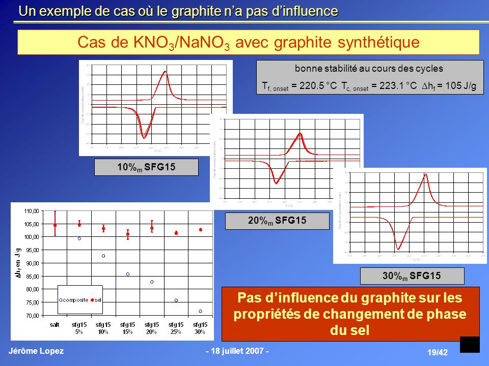 Cas de KNO3/NaNO3 avec graphite synthétique