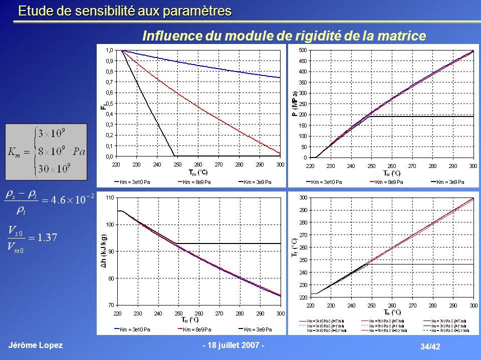 Influence du module de rigidité de la matrice