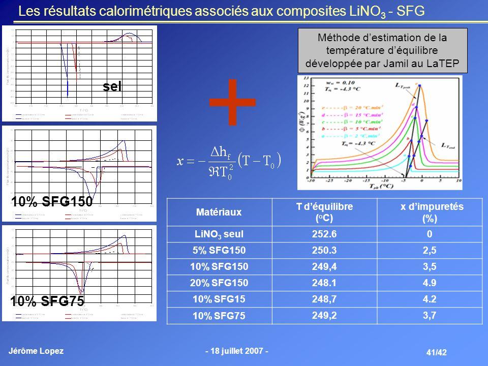 Les résultats calorimétriques associés aux composites LiNO3 - SFG