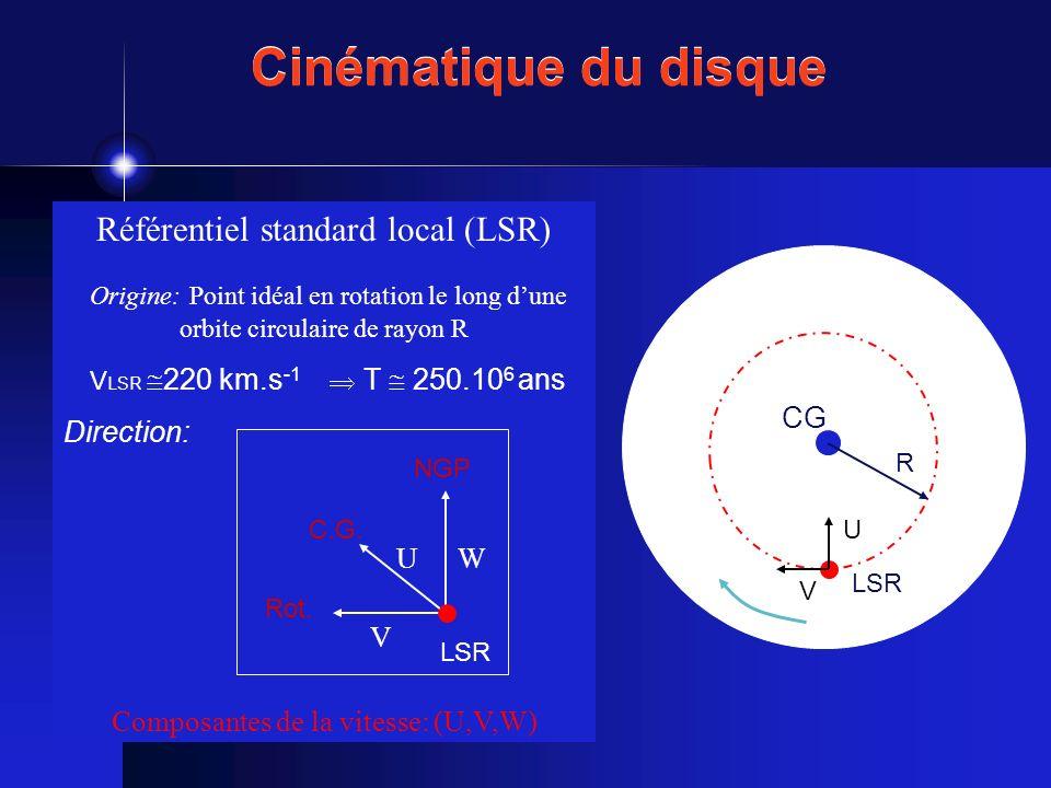 Cinématique du disque Référentiel standard local (LSR)