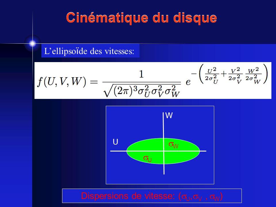 Dispersions de vitesse: (U,V , W)