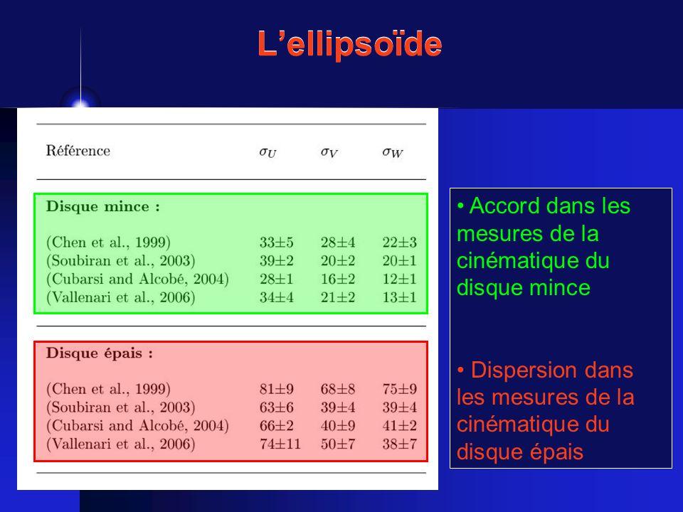 L'ellipsoïde Accord dans les mesures de la cinématique du disque mince