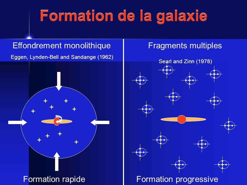 Formation de la galaxie