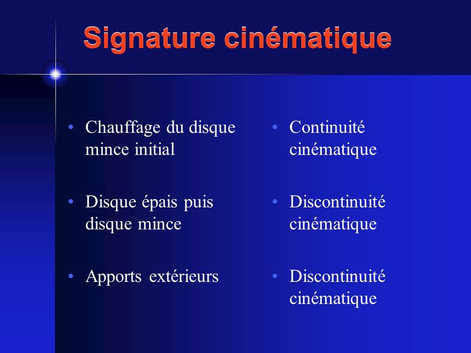 Signature cinématique