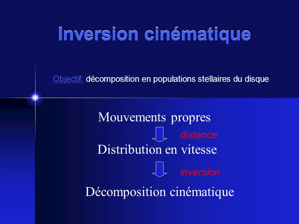 Inversion cinématique