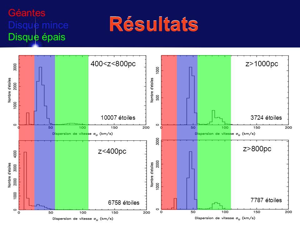 Résultats Géantes Disque mince Disque épais 400<z<800pc