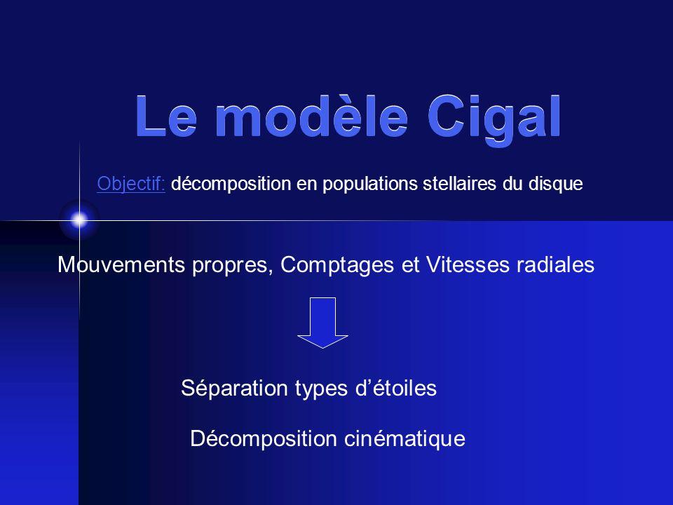 Le modèle Cigal Mouvements propres, Comptages et Vitesses radiales