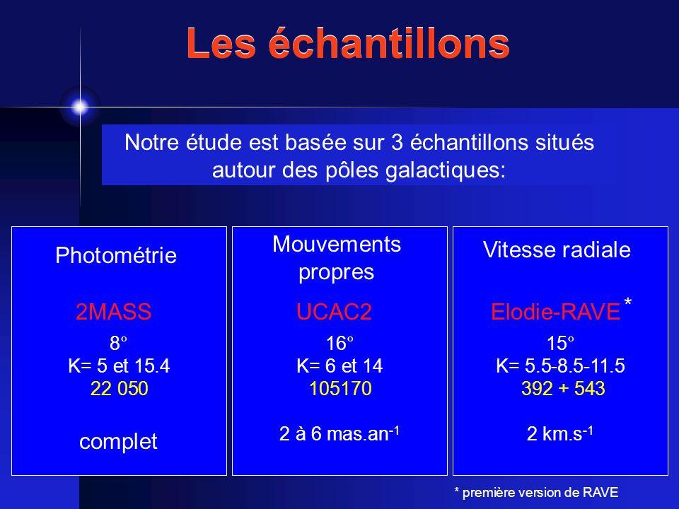 Les échantillons Notre étude est basée sur 3 échantillons situés autour des pôles galactiques: Mouvements propres.