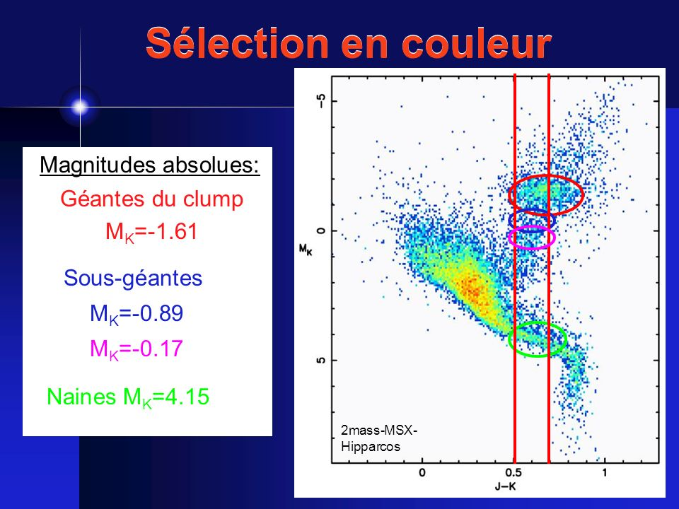 Sélection en couleur Magnitudes absolues: Géantes du clump MK=-1.61