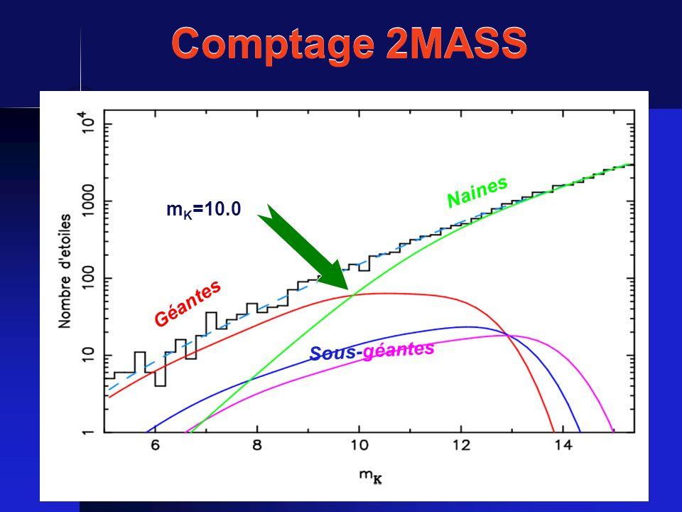 Comptage 2MASS Naines mK=10.0 Géantes Sous-géantes