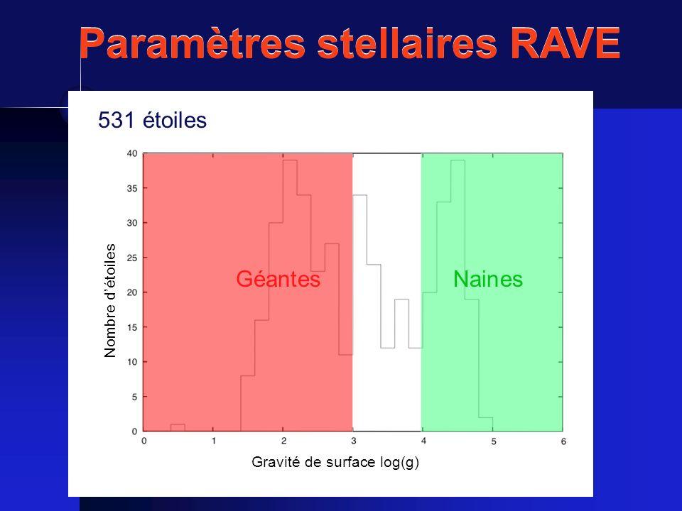Paramètres stellaires RAVE