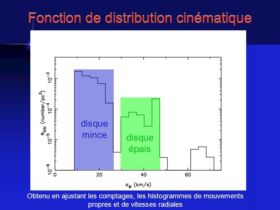 Fonction de distribution cinématique