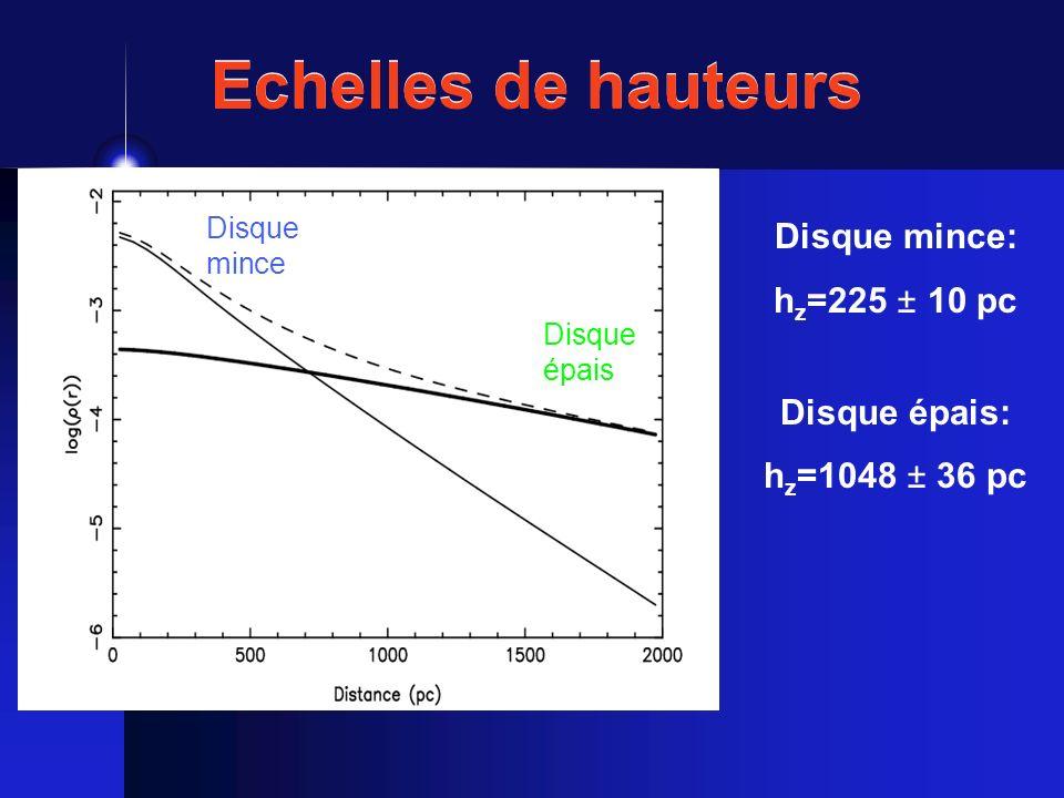 Echelles de hauteurs Disque mince: hz=225 ± 10 pc Disque épais: