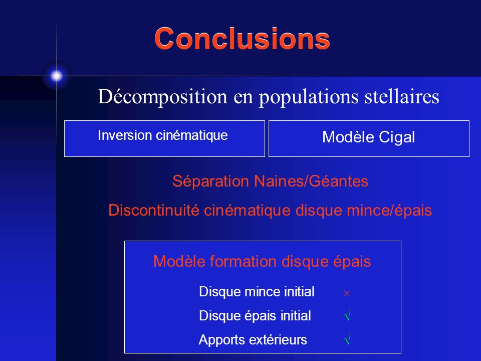 Conclusions Décomposition en populations stellaires Modèle Cigal