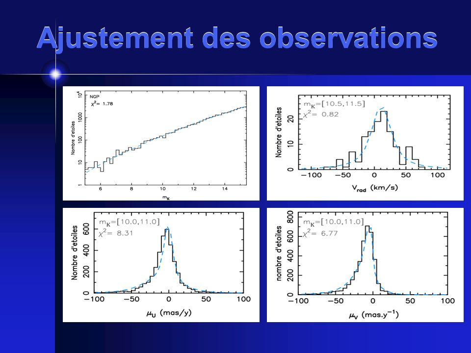 Ajustement des observations