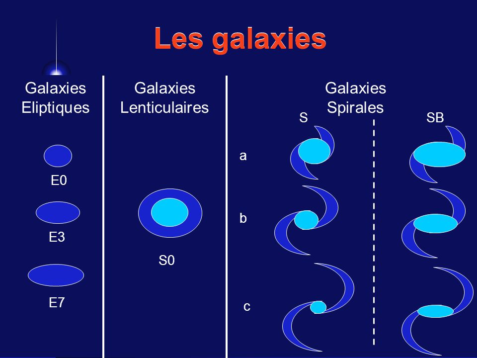 Les galaxies Galaxies Eliptiques Galaxies Lenticulaires Galaxies