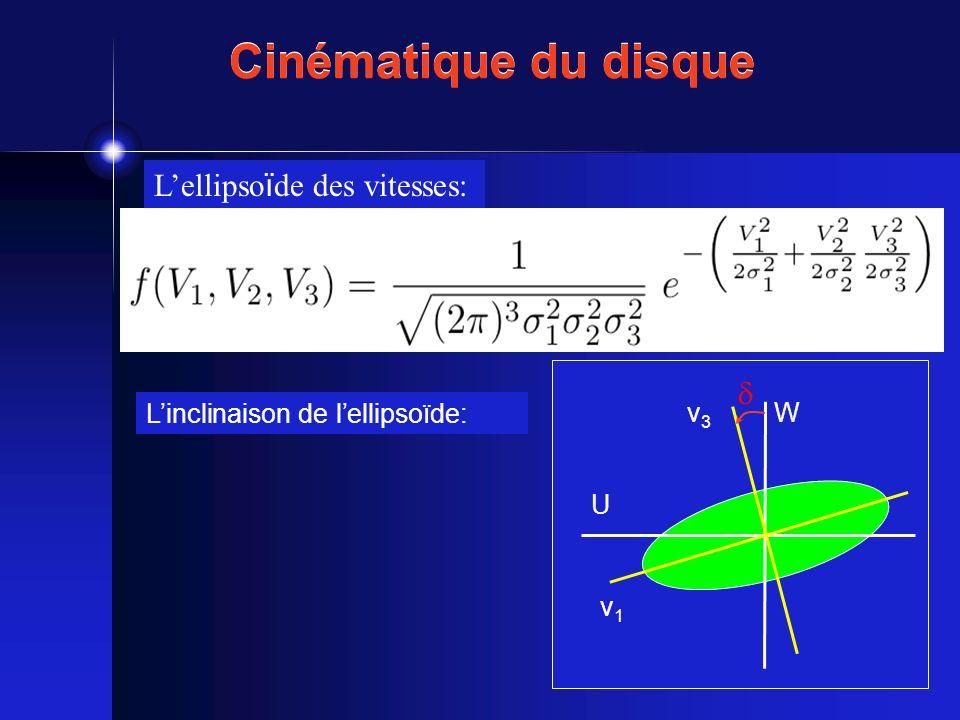 Cinématique du disque L'ellipsoïde des vitesses: 