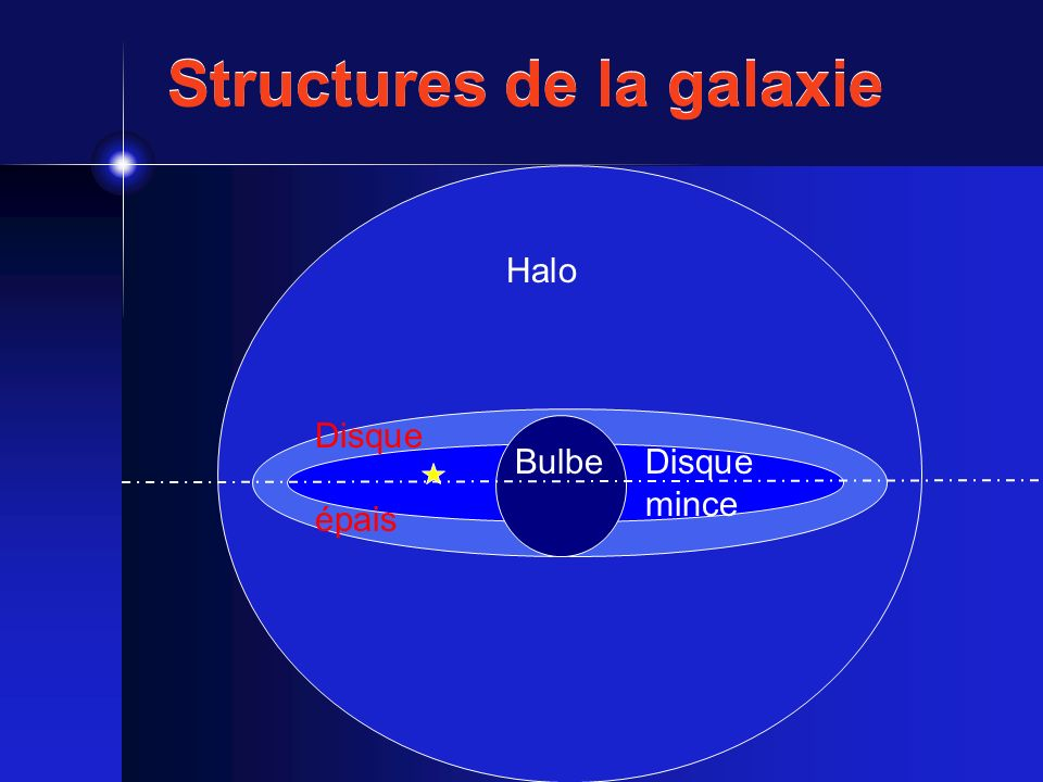 Structures de la galaxie