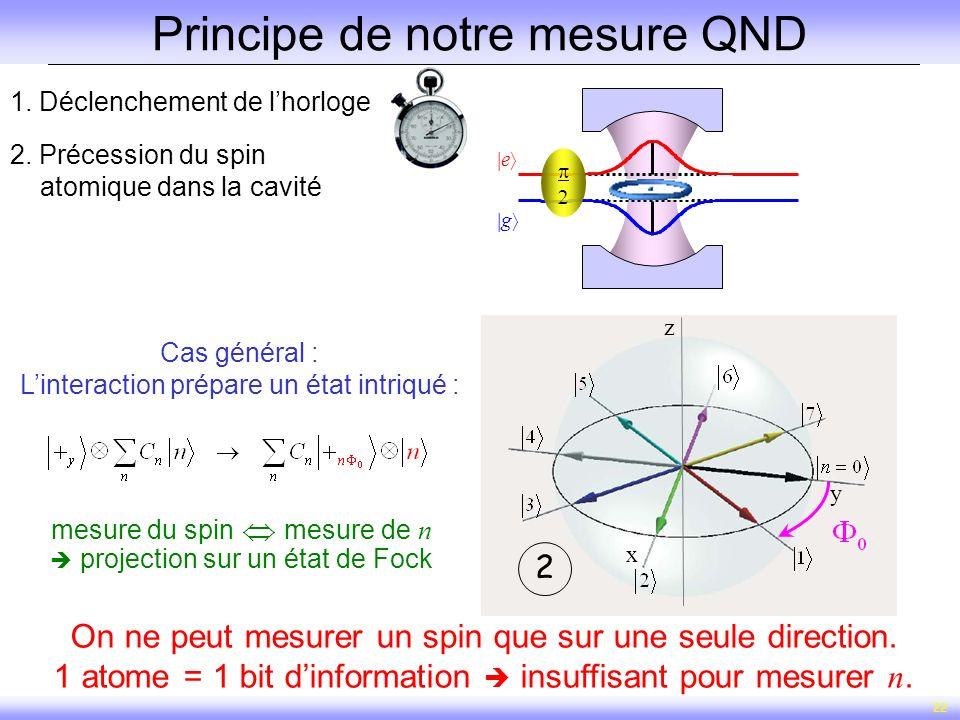 Principe de notre mesure QND